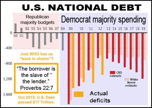 Obama Presidency = Crushing Debt