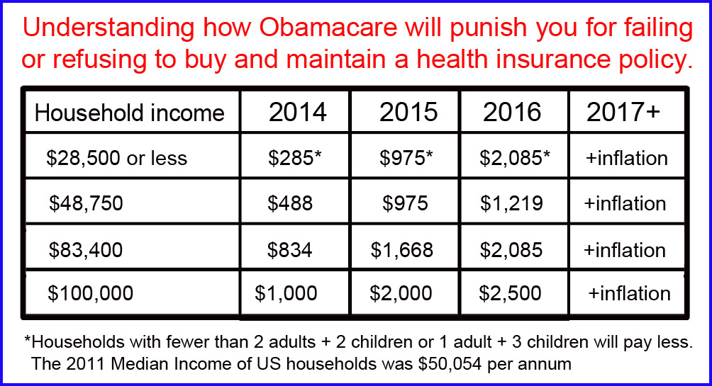 Obamacare TAX for not having insurance