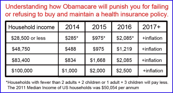 Image result for obamacare tax or penalty