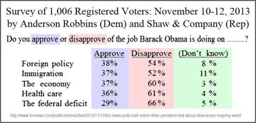 2013_11 12 FOX poll - BHO approval specifics