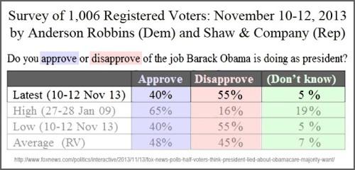 2013_11 12 FOX poll - BHO approval