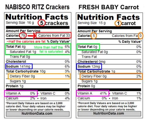 5 Ritz Crackers vs 1 Baby Carrot nutrition