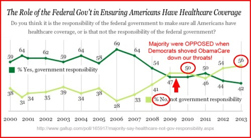 GALLUP Fed Govt running health care