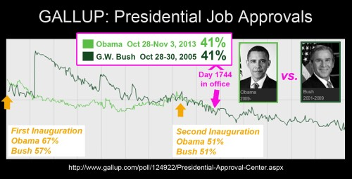 GALLUP Prez Obama vs Bush