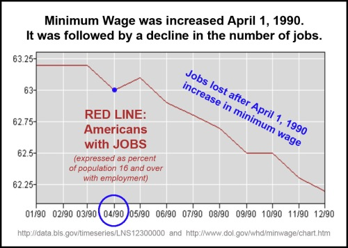 1990_04 Mini wage up, jobs down