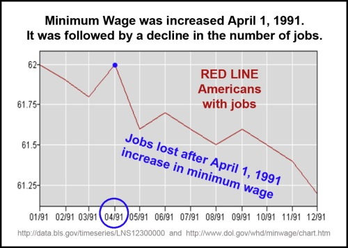 1991_04 Mini wage up, jobs down