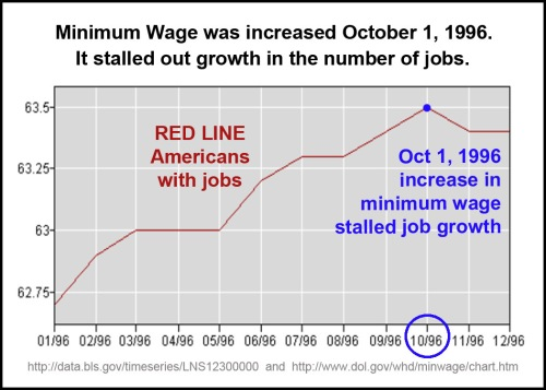 1996_10 Mini Wage up, jobs stalled
