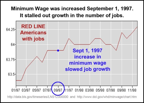 1997_09 Mini wage up, jobs stalled