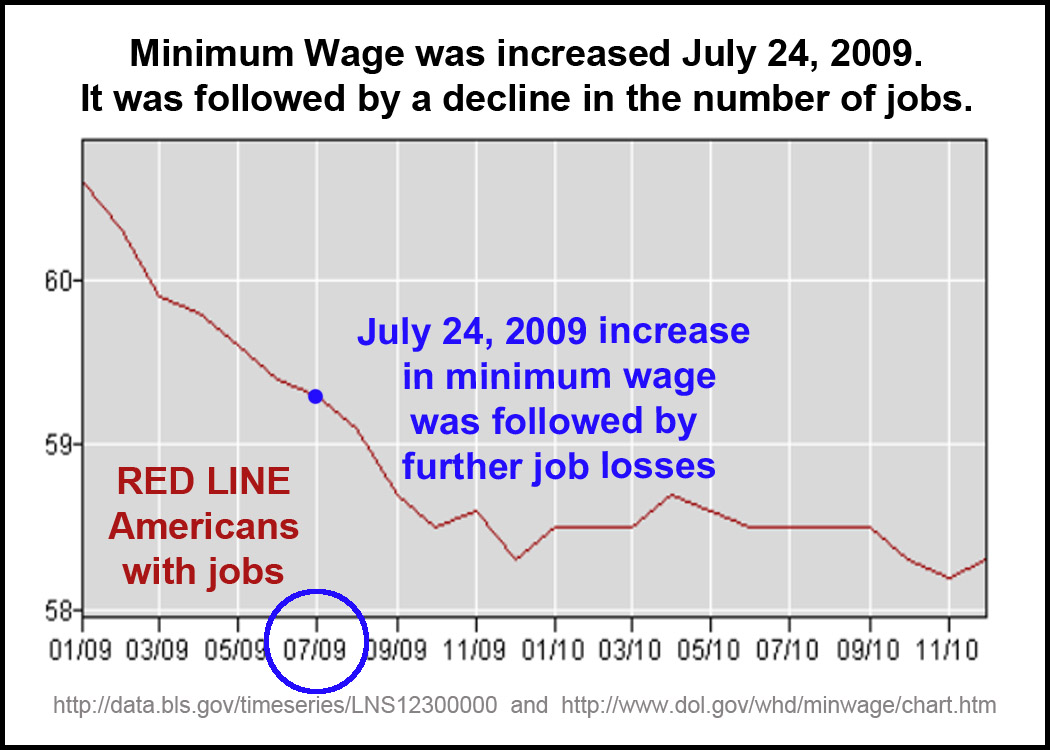 advantages and disadvantages of increasing the minimum wage Increase the province's minimum wage from $1020 to $1500 by 2018, and has already made good on the first leg of that promise—a $1 hike effective october 1, 2015.
