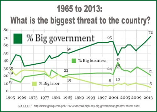 2013 GALLUP Record high believe big govt threat