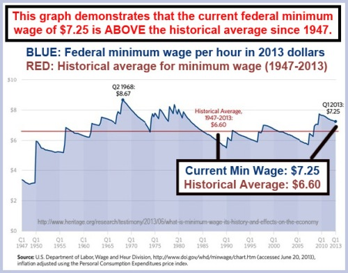 2013_06 Minimum wage 1947 to Present in 2013 dollars
