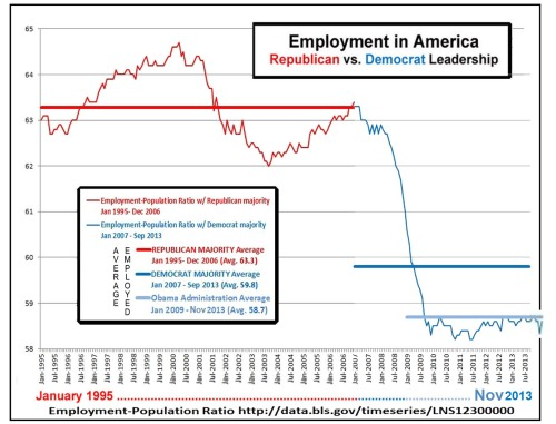 2013_11 Employment in America - GOP vs DEM