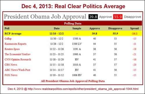 2013_12 04 RCP BHO job approval avg