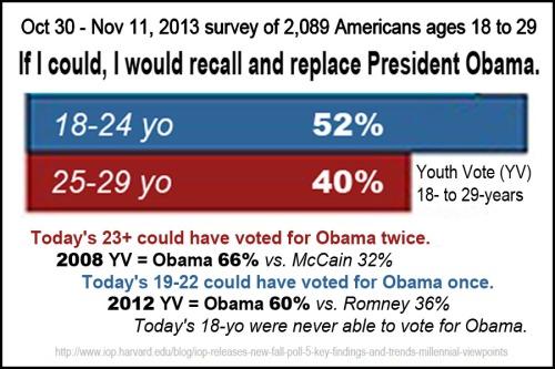 2013_12 Harvard poll of millenials