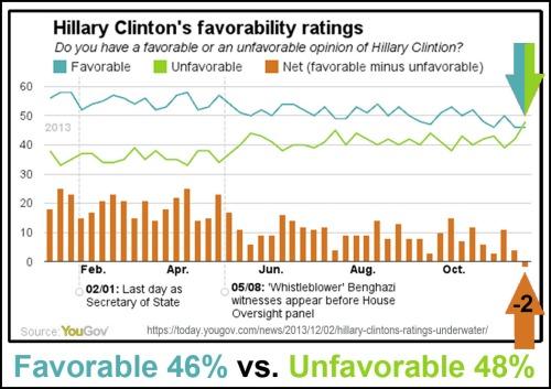 2013_12 HRC favorability poll