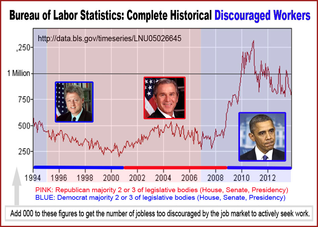 the unemployment rate bait and switch bls compl hist discouraged wkrs 1994 2013