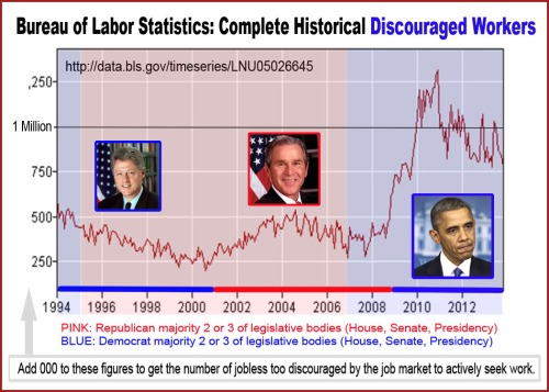 BLS Compl Hist Discouraged Wkrs 1994 - 2013