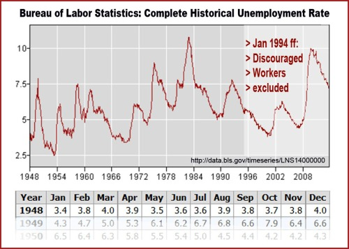 BLS Compl Hist Unemployment Rate 1948 to 2013