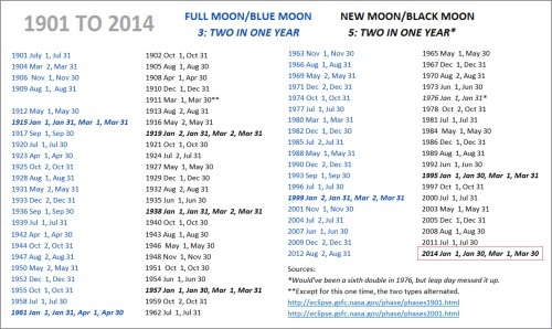 1901-2014 Blue and Black Moon dates - list