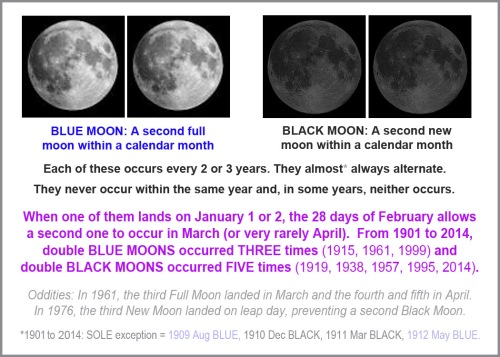 1901-2014 Double Blue Black Moon history - graphic