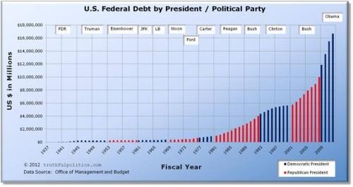 1937 - 2012 National Debt