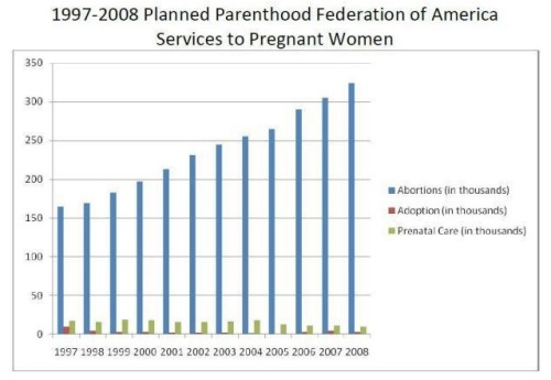 1997-2008 Planned Parenthood services pregnant women