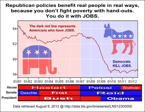 2012 to 2001 US Labor Force and Political Party Control