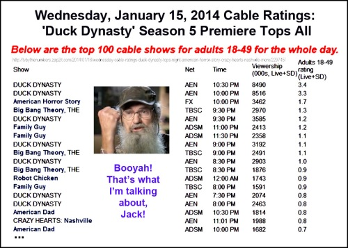 2014_01 14 Duck Dynasty tops cable w S5 premiere