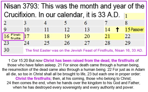 3793 Nisan Jesus the Firstfruits