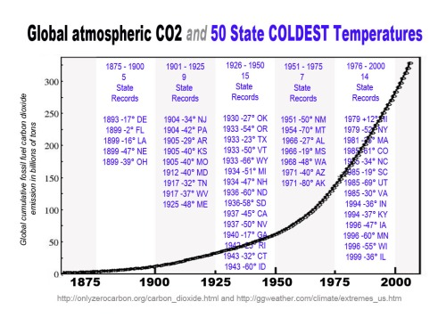 CO2 and 50 State COLD Records