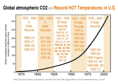 CO2 and record HOT temps in US