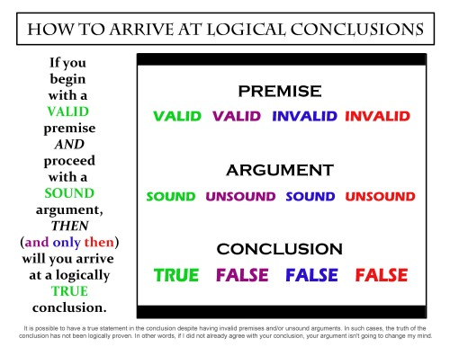 How to arrive at logical conclusions