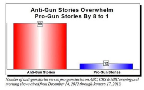 MSM anti-gun bias