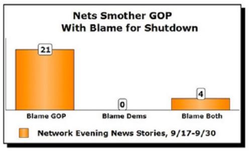 MSM blame GOP bias