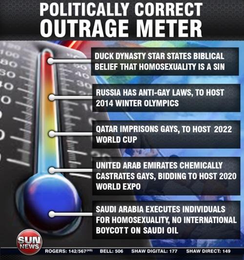 Politically Incorrect Outrage Meter