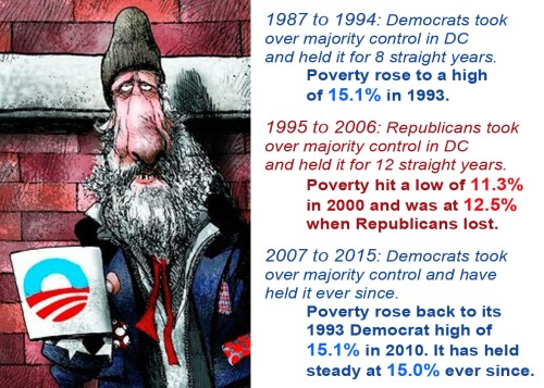 Poverty - It's a Democrat thing