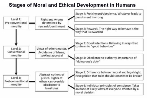 Stages of Morality