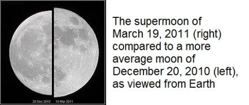 Supermoon comparison