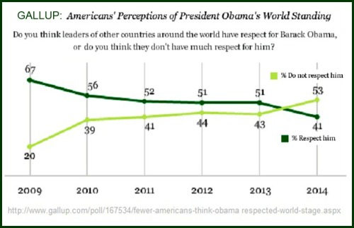 2009 to 2014 GALLUP Respect by world leaders for Obama poll