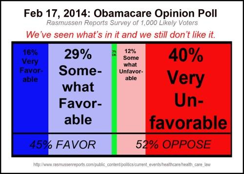 2014_02 17 Rasmussen Obamacare Poll