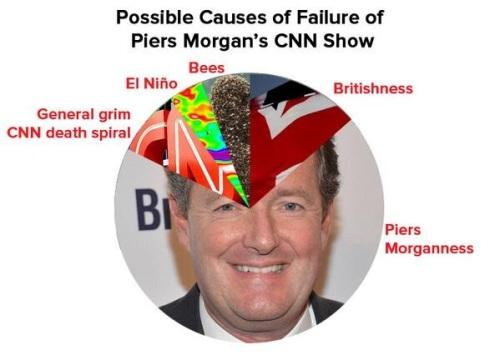 2014_02 Piers Morgan failure pie graph
