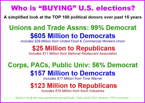 Who is buying US elections