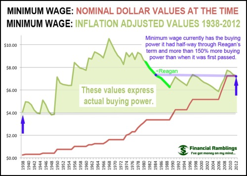 1938-2012 Minimum Wage - Buying Power 1938 Reagan 2012