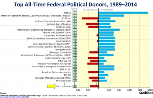 1989-2014 TOP donors to Democrats