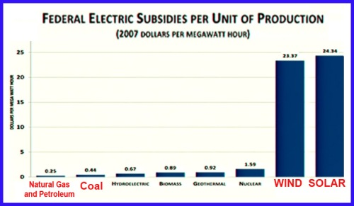 2007 Federal electric subsidies