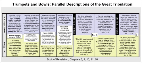 Rev Parallel Trumpets-Bowls - Last Week of Jews