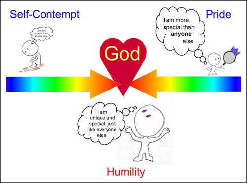 Self-Contempt HUMILITY Pride