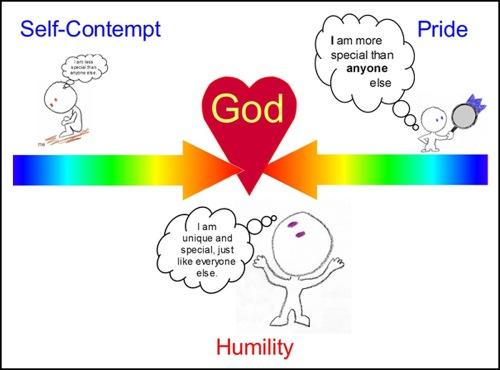 Self-Contempt HUMILITY Pride