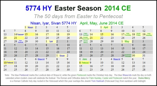 2014 Easter Season - HY and CE