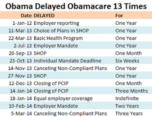 2014_03 Obama delayed Ocare 13 times